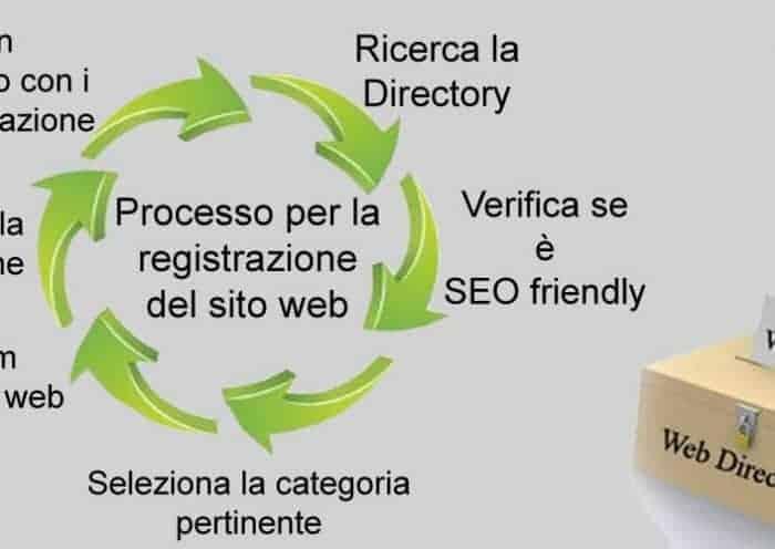 SEO & SEM Magazine: processo per la registrazione del sito web in una web directory
